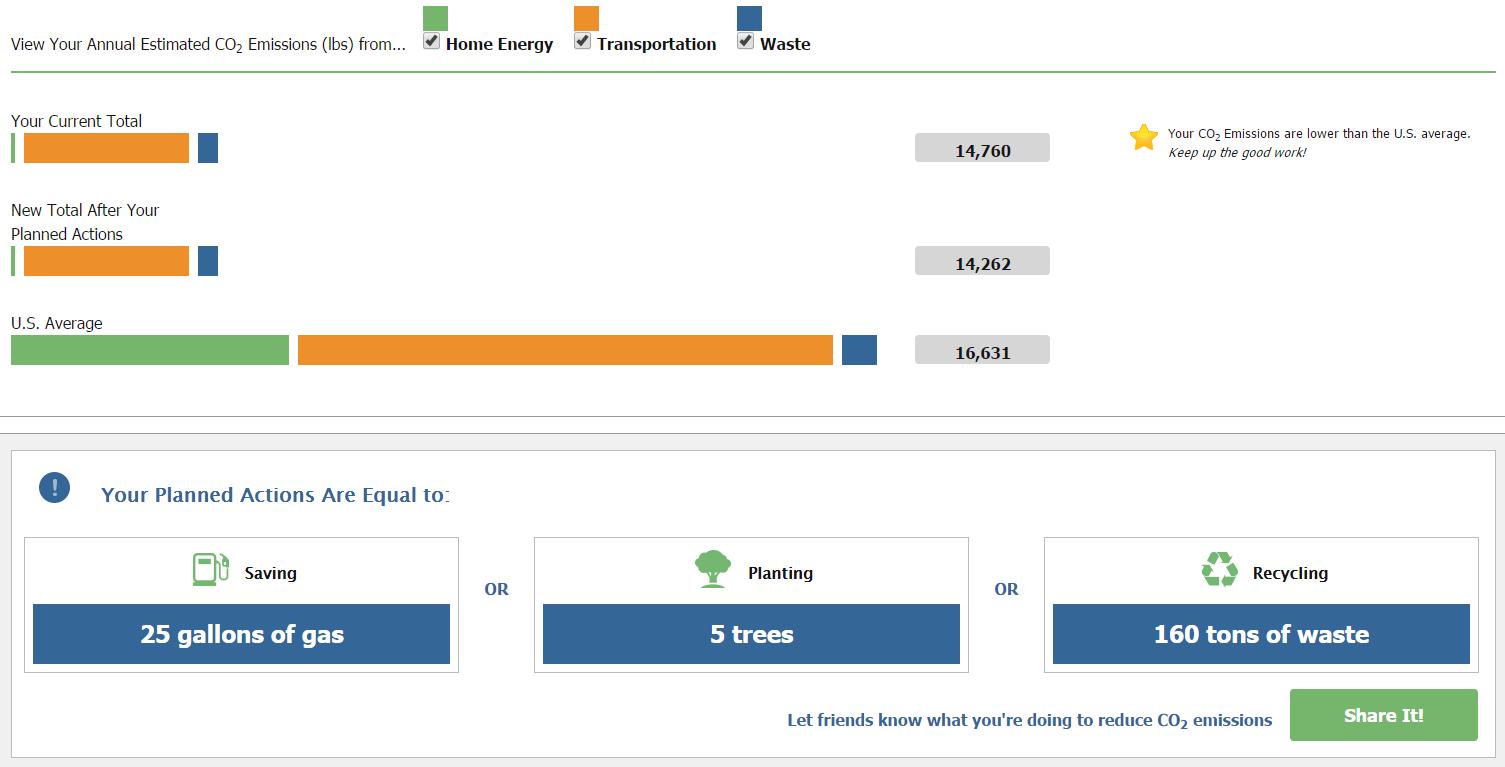 EPA Carbon Footprint Numbers