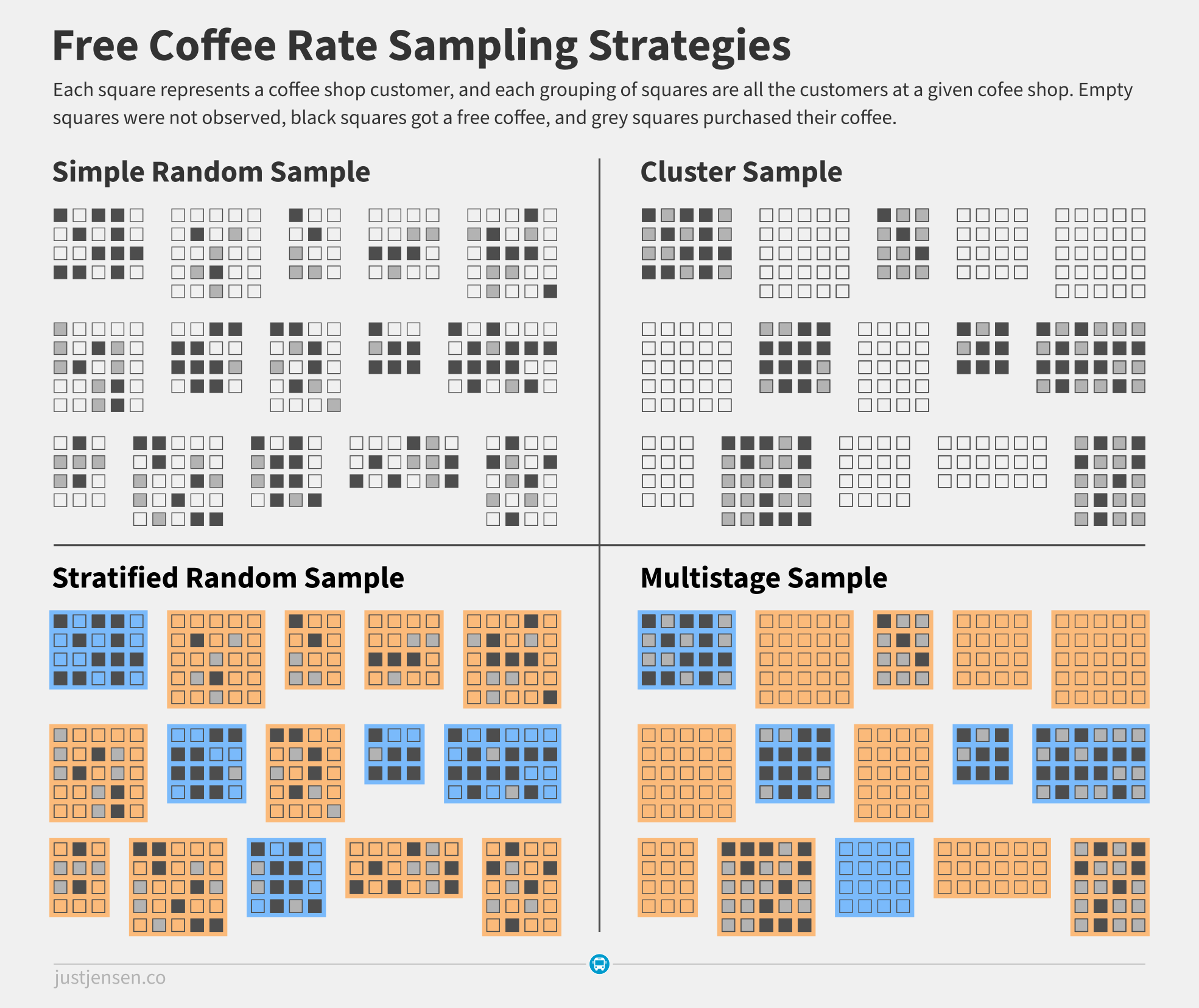 Free Coffee Rate Sample Examples